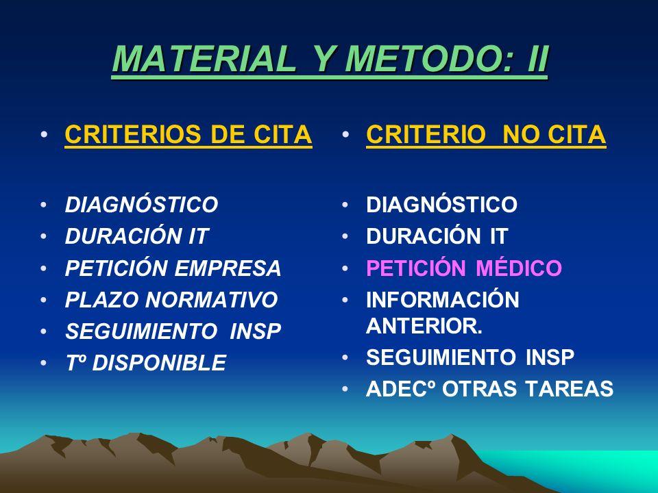 MATERIAL Y METODO: II CRITERIOS DE CITA DIAGNÓSTICO DURACIÓN IT PETICIÓN EMPRESA PLAZO NORMATIVO SEGUIMIENTO INSP Tº DISPONIBLE CRITERIO NO CITA DIAGN