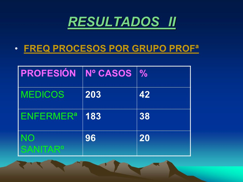 RESULTADOS II FREQ PROCESOS POR GRUPO PROFª PROFESIÓNNº CASOS% MEDICOS20342 ENFERMERª18338 NO SANITARº 9620