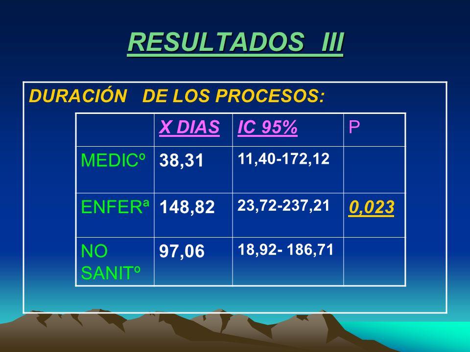 RESULTADOS III DURACIÓN DE LOS PROCESOS: X DIASIC 95%P MEDICº38,31 11,40-172,12 ENFERª148,82 23,72-237,21 0,023 NO SANITº 97,06 18,92- 186,71