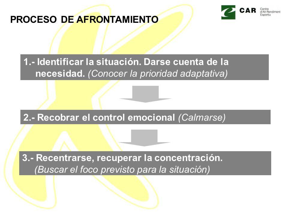 PROCESO DE AFRONTAMIENTO 1.- Identificar la situación.