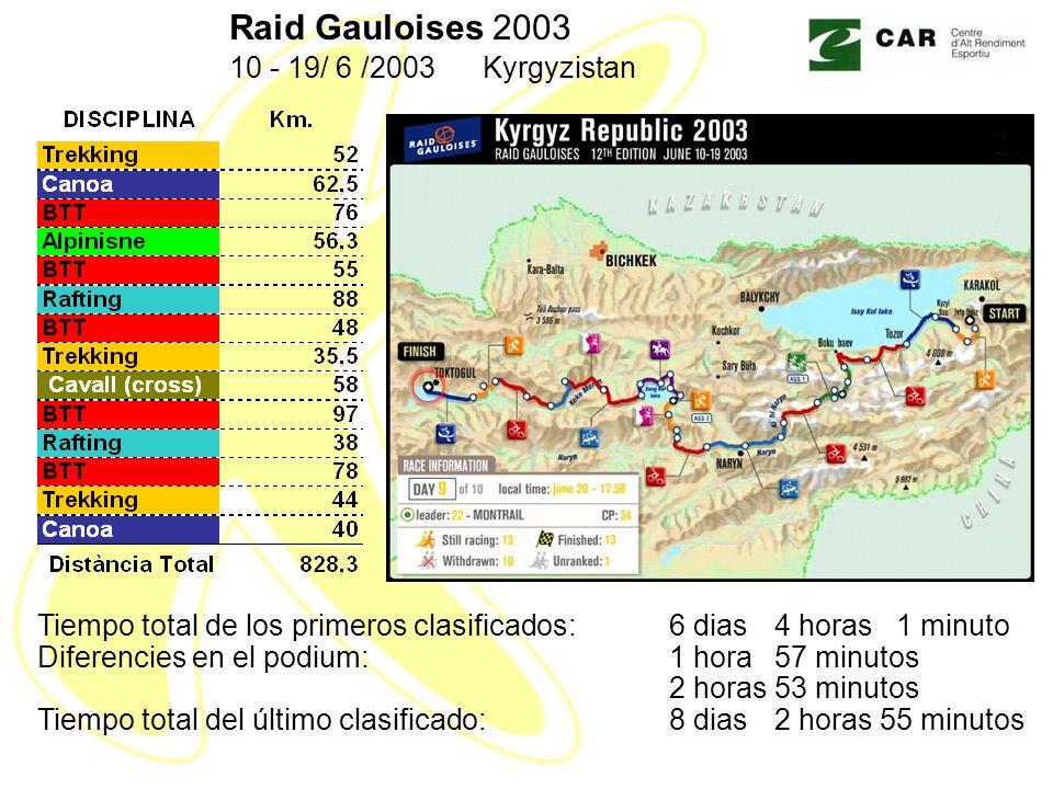Raid Gauloises 2003 10 - 19/ 6 /2003 Kyrgyzistan Tiempo total de los primeros clasificados:6 dias4 horas 1 minuto Diferencies en el podium:1 hora57 minutos 2 horas53 minutos Tiempo total del último clasificado:8 dias2 horas55 minutos