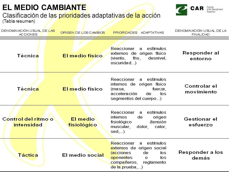 EL MEDIO CAMBIANTE Clasificación de las prioridades adaptativas de la acción (Tabla resumen)