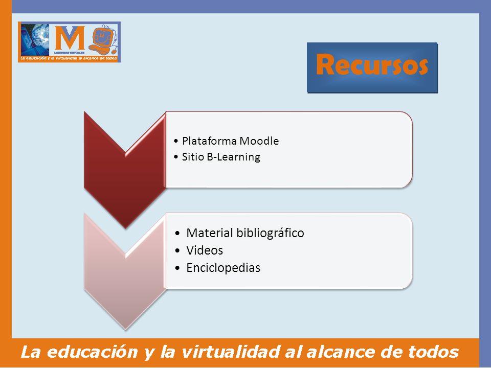 Recursos Plataforma Moodle Sitio B-Learning Material bibliográfico Videos Enciclopedias