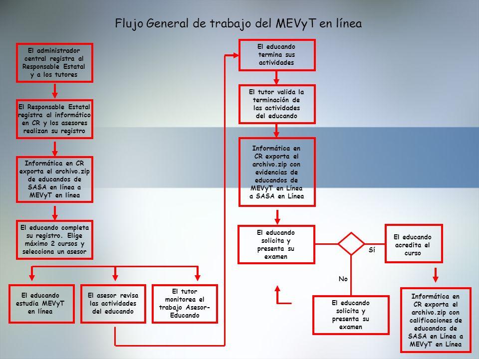 Flujo General de trabajo del MEVyT en línea El administrador central registra al Responsable Estatal y a los tutores El Responsable Estatal registra a