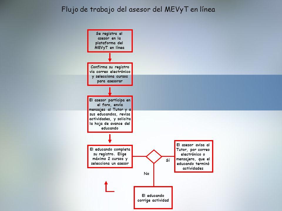 Flujo de trabajo del asesor del MEVyT en línea Se registra el asesor en la plataforma del MEVyT en línea Confirma su registro vía correo electrónico y