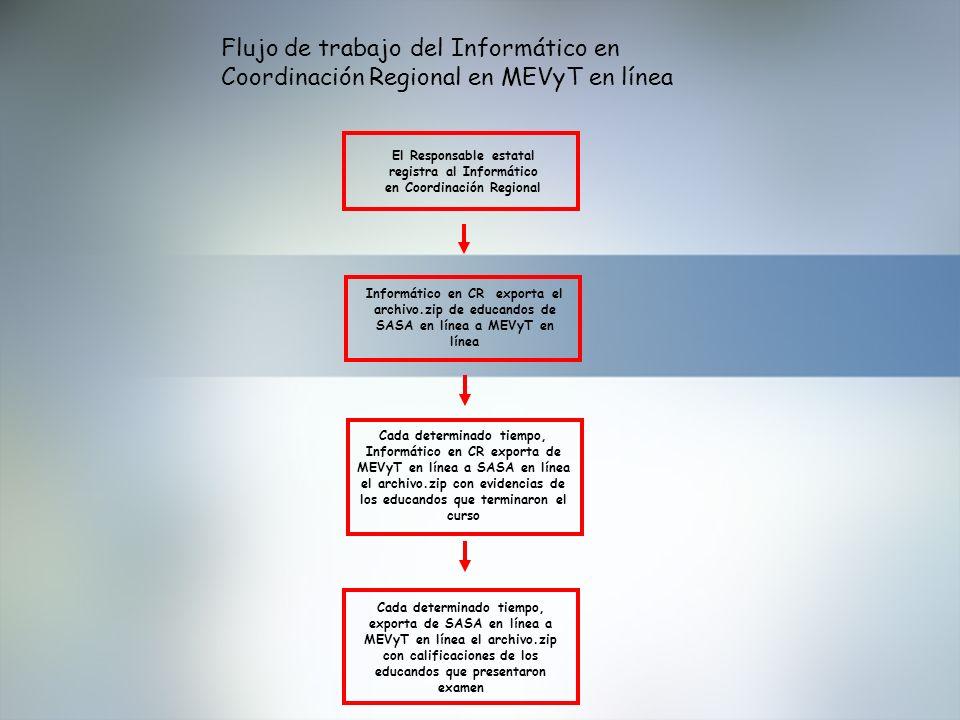 Flujo de trabajo del Informático en Coordinación Regional en MEVyT en línea Cada determinado tiempo, exporta de SASA en línea a MEVyT en línea el arch