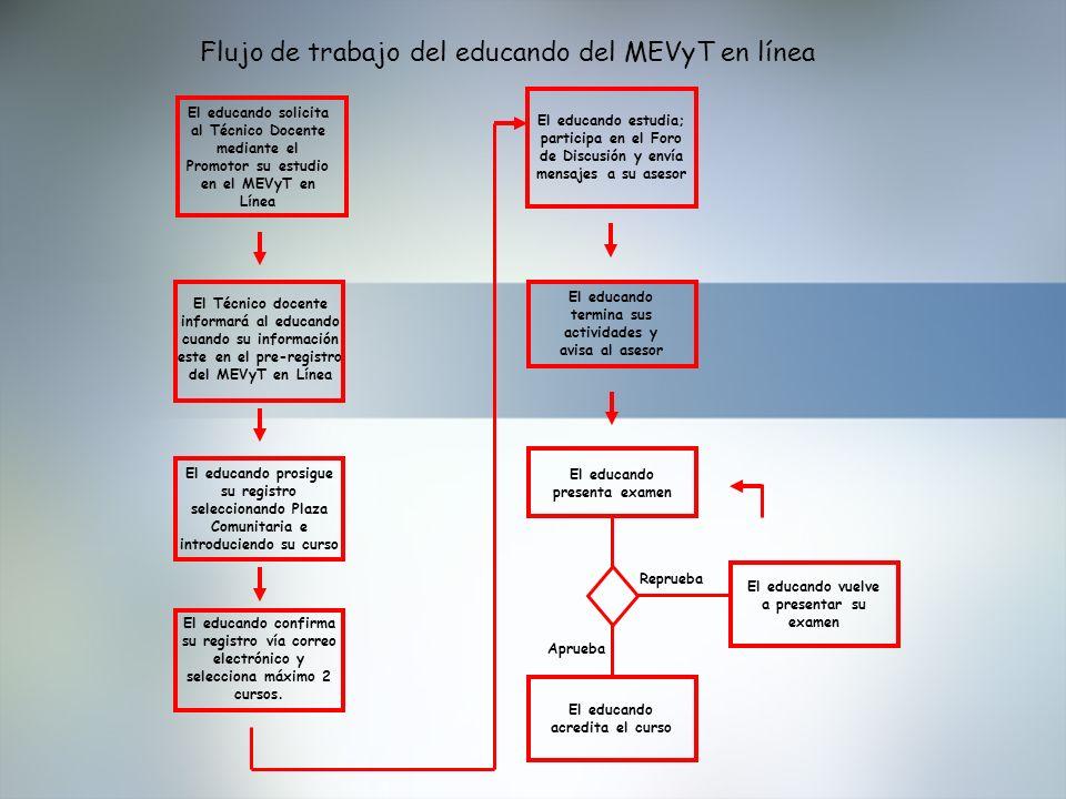 Flujo de trabajo del educando del MEVyT en línea El educando solicita al Técnico Docente mediante el Promotor su estudio en el MEVyT en Línea El Técni