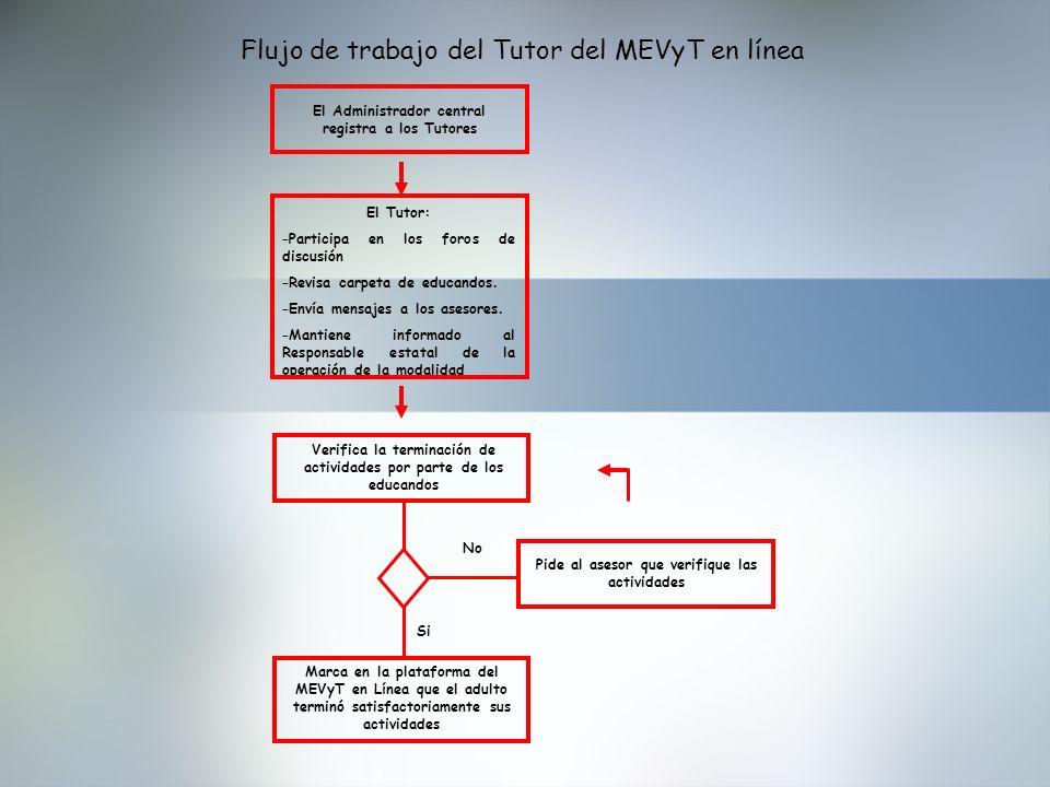 Flujo de trabajo del Tutor del MEVyT en línea El Administrador central registra a los Tutores No Si El Tutor: –Participa en los foros de discusión –Re
