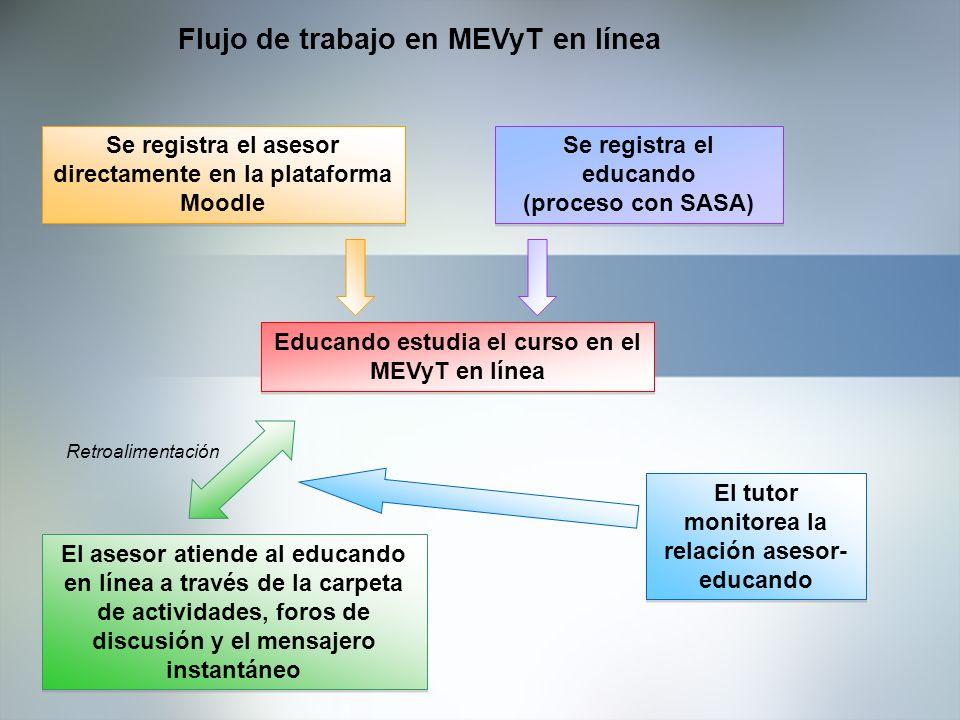 Flujo de trabajo en MEVyT en línea Educando estudia el curso en el MEVyT en línea El asesor atiende al educando en línea a través de la carpeta de act