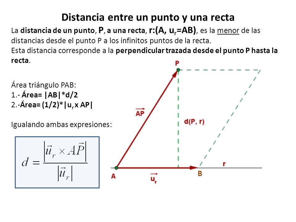 Distancia entre un punto y una recta La distancia de un punto, P, a una recta, r:(A, u r =AB), es la menor de las distancias desde el punto P a los in