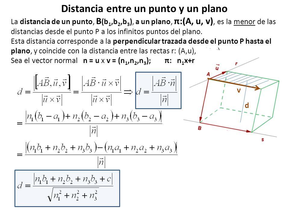 Distancia entre un punto y un plano La distancia de un punto, B (b 1,b 2,b 3 ), a un plano, π:(A, u, v), es la menor de las distancias desde el punto