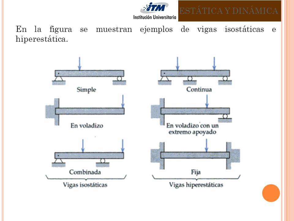 En la figura se muestran ejemplos de vigas isostáticas e hiperestática. ESTÁTICA Y DINÁMICA
