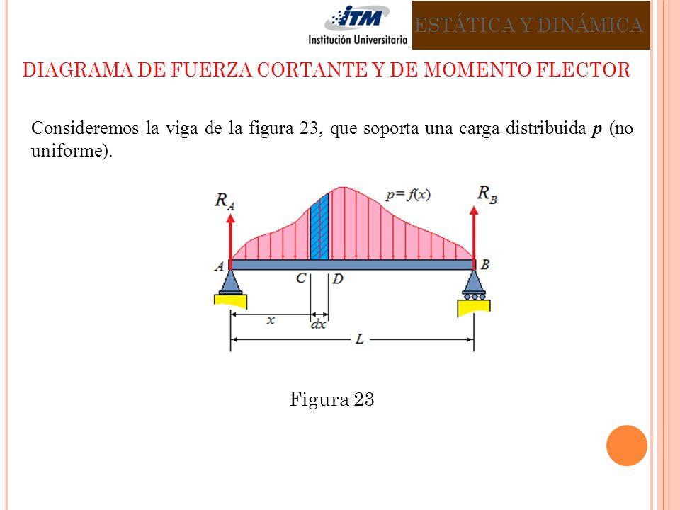 Consideremos la viga de la figura 23, que soporta una carga distribuida p (no uniforme).