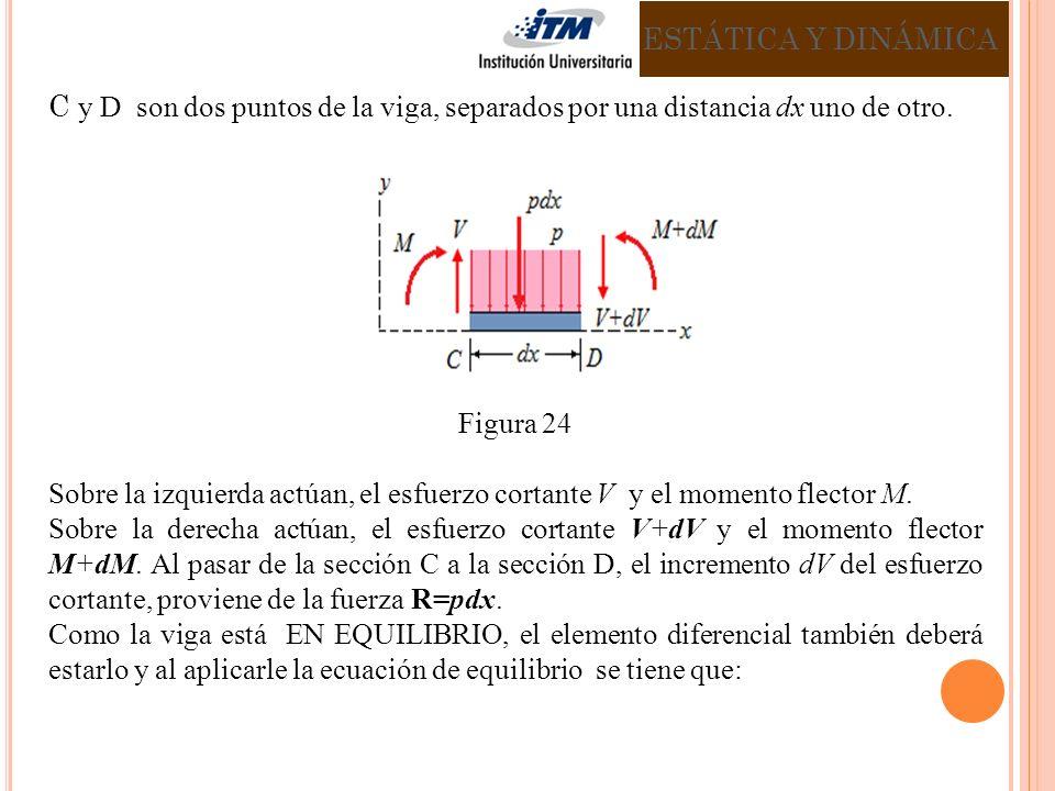 C y D son dos puntos de la viga, separados por una distancia dx uno de otro.