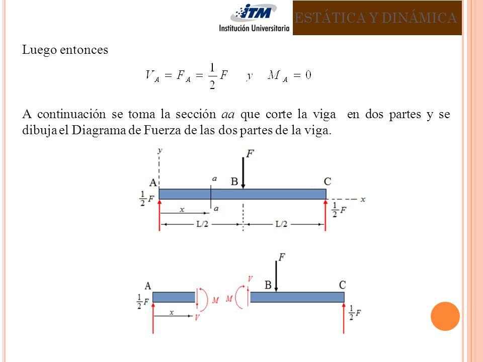 Luego entonces A continuación se toma la sección aa que corte la viga en dos partes y se dibuja el Diagrama de Fuerza de las dos partes de la viga.