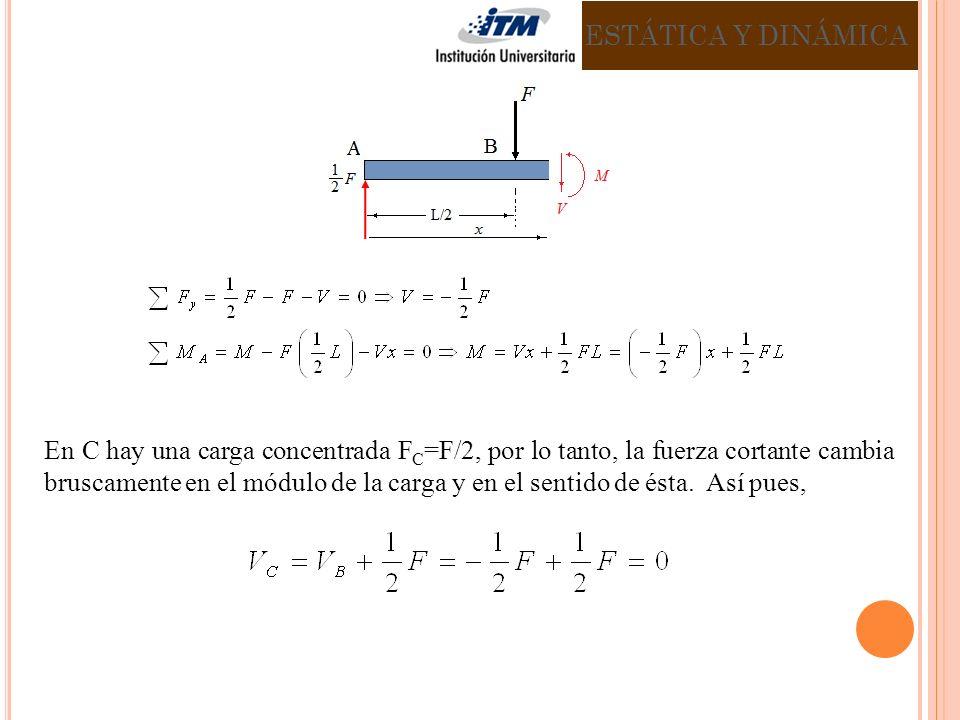En C hay una carga concentrada F C =F/2, por lo tanto, la fuerza cortante cambia bruscamente en el módulo de la carga y en el sentido de ésta.