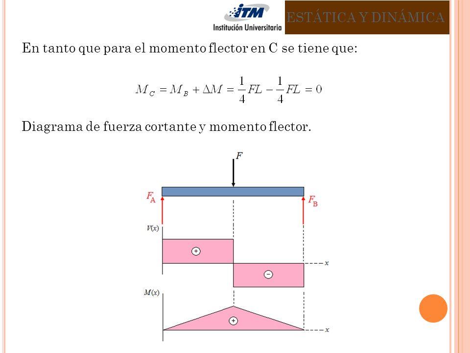 En tanto que para el momento flector en C se tiene que: Diagrama de fuerza cortante y momento flector.