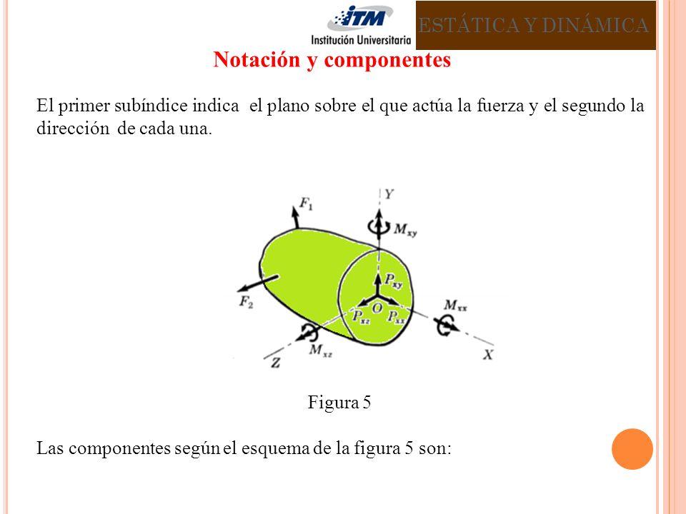 El primer subíndice indica el plano sobre el que actúa la fuerza y el segundo la dirección de cada una.