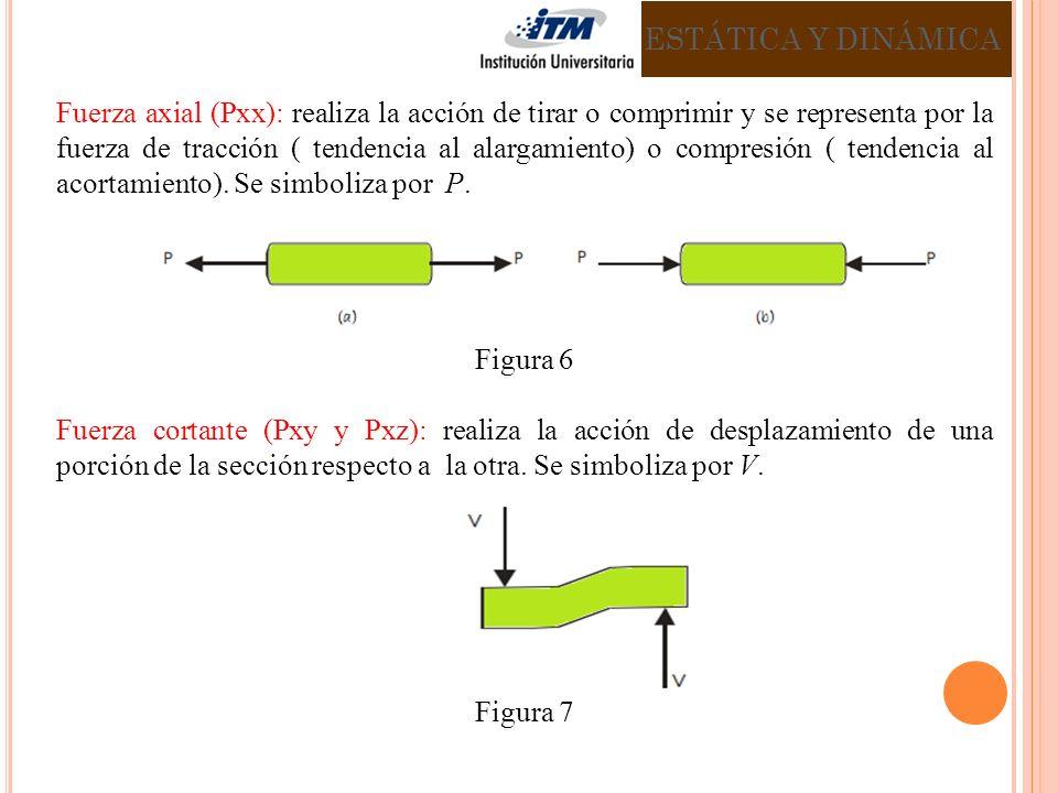 Fuerza axial (Pxx): realiza la acción de tirar o comprimir y se representa por la fuerza de tracción ( tendencia al alargamiento) o compresión ( tendencia al acortamiento).