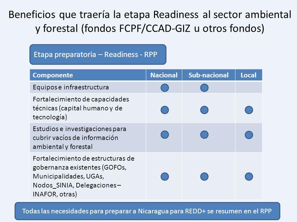 Beneficios que traería la etapa Readiness al sector ambiental y forestal (fondos FCPF/CCAD-GIZ u otros fondos) ComponenteNacionalSub-nacionalLocal Equ