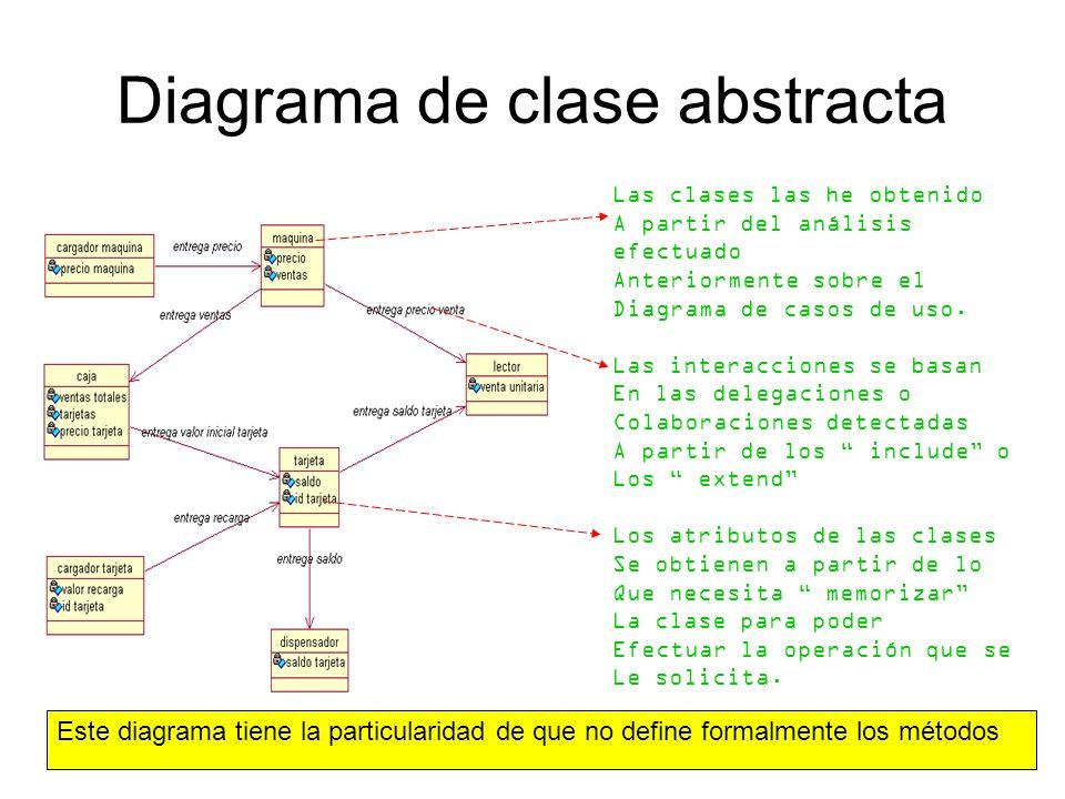 Diagrama de clase abstracta Las clases las he obtenido A partir del análisis efectuado Anteriormente sobre el Diagrama de casos de uso. Las interaccio