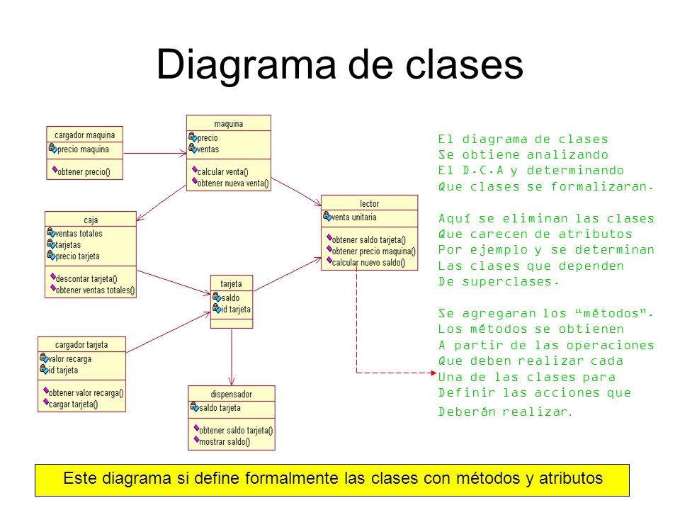 Diagrama de clases El diagrama de clases Se obtiene analizando El D.C.A y determinando Que clases se formalizaran. Aquí se eliminan las clases Que car