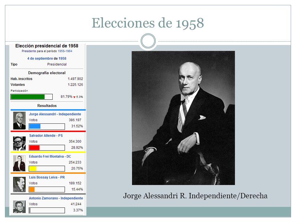 Elecciones de 1958 Jorge Alessandri R. Independiente/Derecha