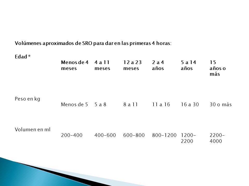 Volúmenes aproximados de SRO para dar en las primeras 4 horas: Edad * Menos de 4 meses 4 a 11 meses 12 a 23 meses 2 a 4 años 5 a 14 años 15 años o más