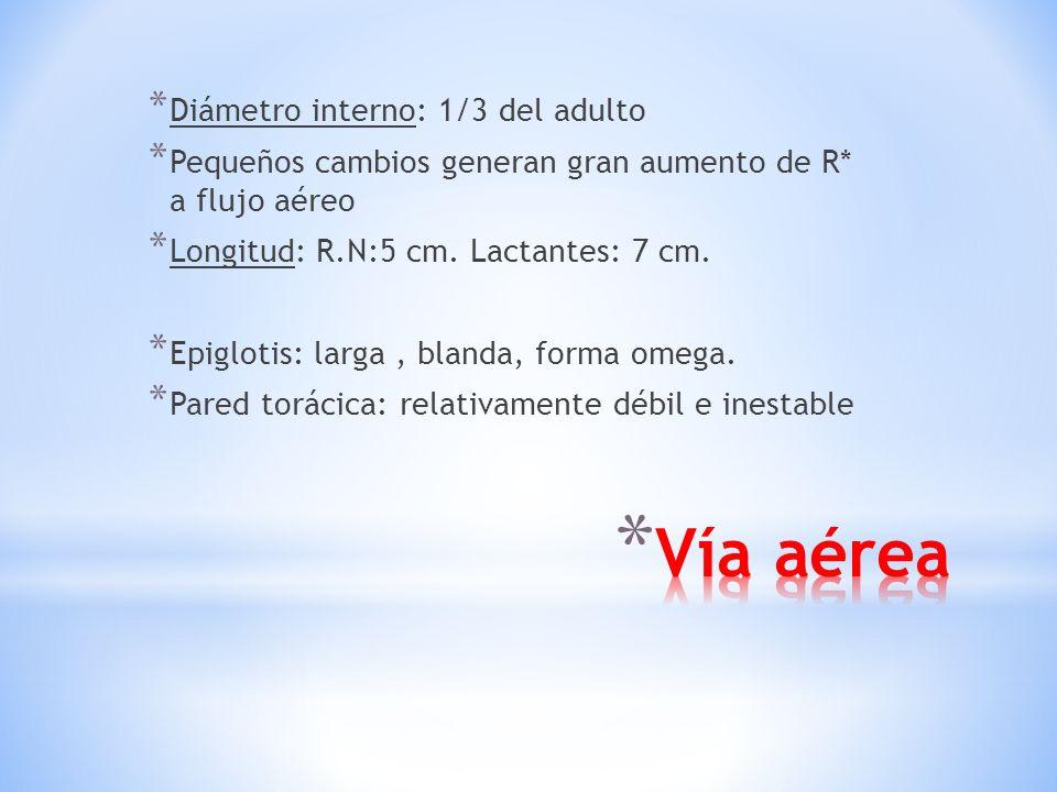 * Diámetro interno: 1/3 del adulto * Pequeños cambios generan gran aumento de R* a flujo aéreo * Longitud: R.N:5 cm.