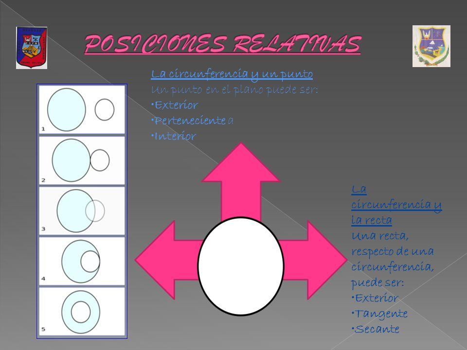 La circunferencia y un punto Un punto en el plano puede ser: Exterior Perteneciente a Interior La circunferencia y la recta Una recta, respecto de una circunferencia, puede ser: Exterior Tangente Secante