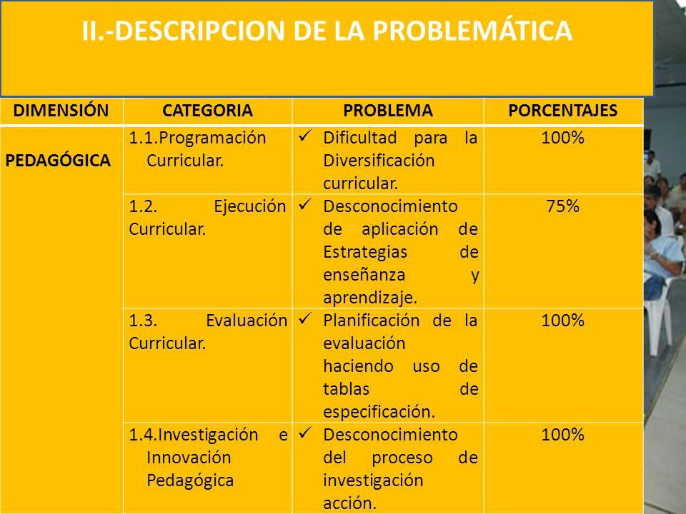 II.-DESCRIPCION DE LA PROBLEMÁTICA DIMENSIÓNCATEGORIAPROBLEMAPORCENTAJES PEDAGÓGICA 1.1.Programación Curricular. Dificultad para la Diversificación cu