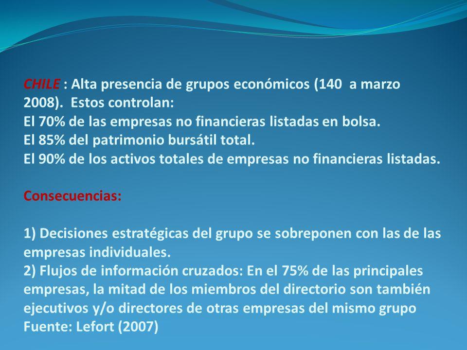 CHILE : Alta presencia de grupos económicos (140 a marzo 2008). Estos controlan: El 70% de las empresas no financieras listadas en bolsa. El 85% del p