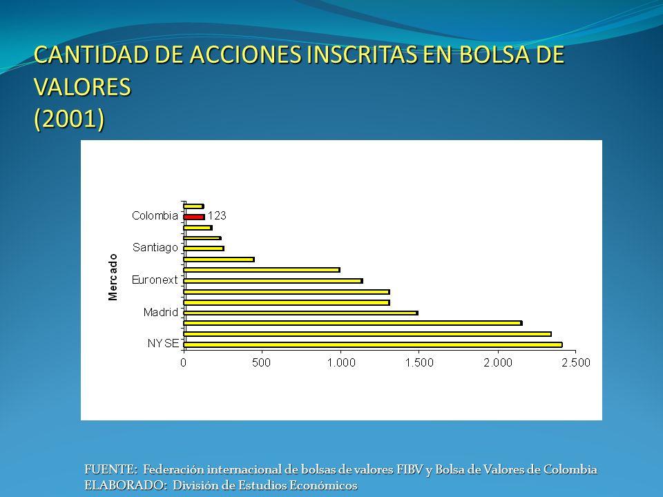 CANTIDAD DE ACCIONES INSCRITAS EN BOLSA DE VALORES (2001) FUENTE: Federación internacional de bolsas de valores FIBV y Bolsa de Valores de Colombia ELABORADO: División de Estudios Económicos