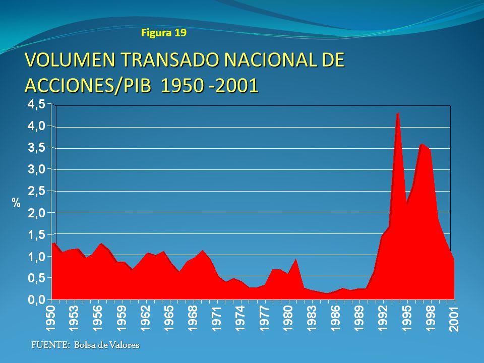 VOLUMEN TRANSADO NACIONAL DE ACCIONES/PIB 1950 -2001 FUENTE: Bolsa de Valores Figura 19