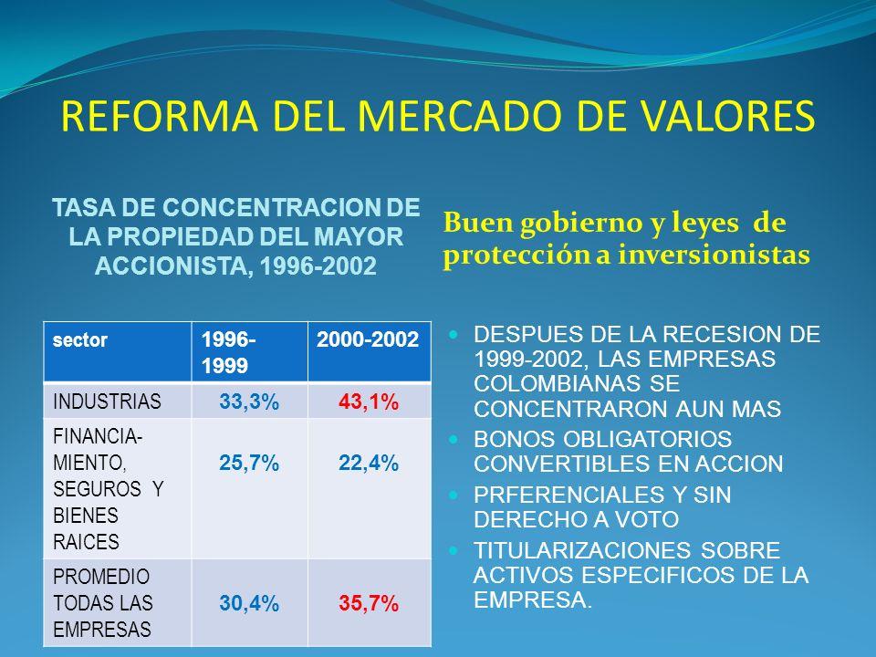 REFORMA DEL MERCADO DE VALORES TASA DE CONCENTRACION DE LA PROPIEDAD DEL MAYOR ACCIONISTA, 1996-2002 Buen gobierno y leyes de protección a inversionistas sector 1996- 1999 2000-2002 INDUSTRIAS 33,3%43,1% FINANCIA- MIENTO, SEGUROS Y BIENES RAICES 25,7%22,4% PROMEDIO TODAS LAS EMPRESAS 30,4%35,7% DESPUES DE LA RECESION DE 1999-2002, LAS EMPRESAS COLOMBIANAS SE CONCENTRARON AUN MAS BONOS OBLIGATORIOS CONVERTIBLES EN ACCION PRFERENCIALES Y SIN DERECHO A VOTO TITULARIZACIONES SOBRE ACTIVOS ESPECIFICOS DE LA EMPRESA.