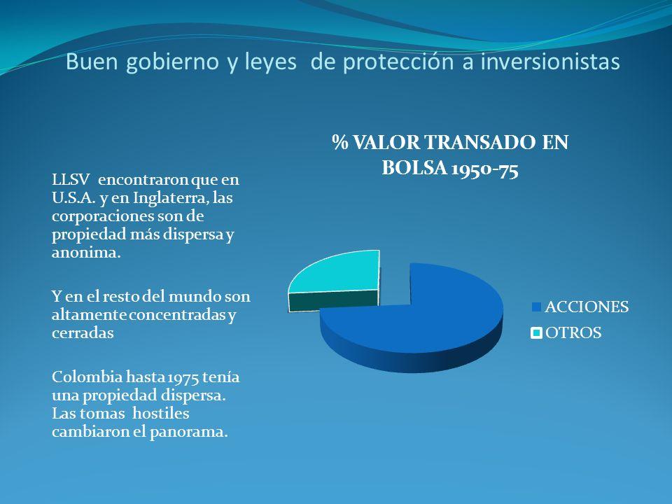 Buen gobierno y leyes de protección a inversionistas LLSV encontraron que en U.S.A.