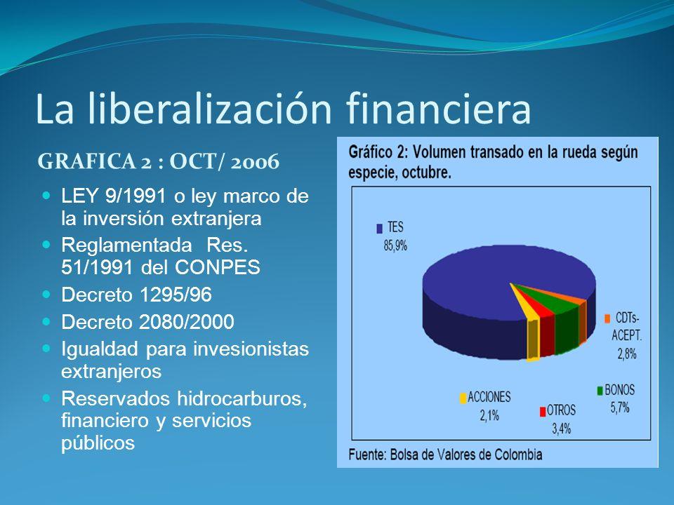 La liberalización financiera GRAFICA 2 : OCT/ 2006 LEY 9/1991 o ley marco de la inversión extranjera Reglamentada Res. 51/1991 del CONPES Decreto 1295