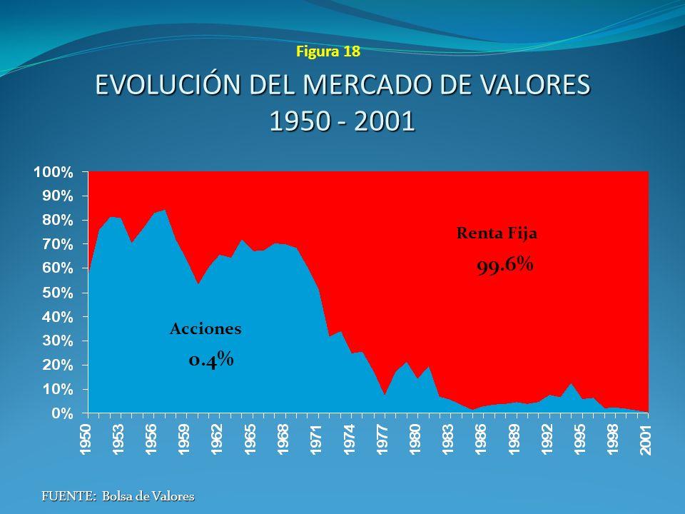 EVOLUCIÓN DEL MERCADO DE VALORES 1950 - 2001 FUENTE: Bolsa de Valores Renta Fija 99.6% Acciones 0.4% Figura 18