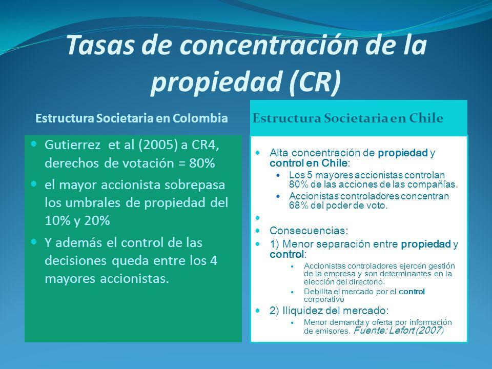 Tasas de concentración de la propiedad (CR) Estructura Societaria en Colombia Estructura Societaria en Chile Gutierrez et al (2005) a CR4, derechos de votación = 80% el mayor accionista sobrepasa los umbrales de propiedad del 10% y 20% Y además el control de las decisiones queda entre los 4 mayores accionistas.