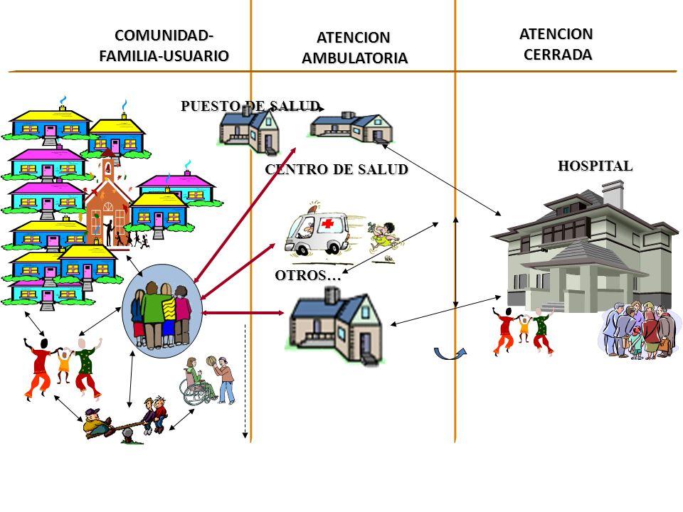 Modelo Atención en Salud Énfasis Centrado en Las Personas Promocional y Preventivo Enfoque Familiar Integral Ambulatorio Participativo Intersectorial