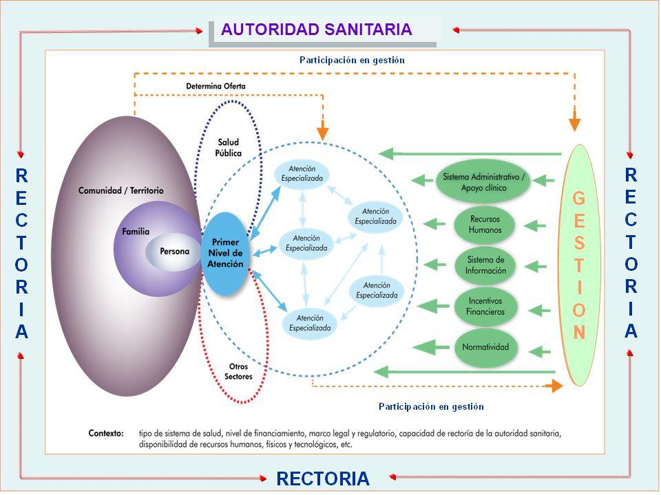 COMUNIDAD-FAMILIA-USUARIO ATENCIONAMBULATORIA ATENCIONCERRADA CENTRO DE SALUD PUESTO DE SALUD OTROS… HOSPITAL