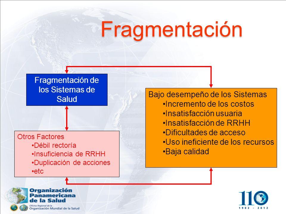 Fragmentación de Servicios de Salud Tercer Nivel Segundo Nivel Primer Nivel EAPB Privado alta complejidad MPS Riesgos Profesionales Medicina Tradicion
