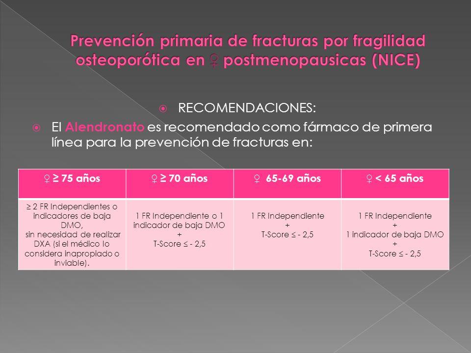RECOMENDACIONES: El Alendronato es recomendado como fármaco de primera línea para la prevención de fracturas en: 75 años 70 años 65-69 años < 65 años