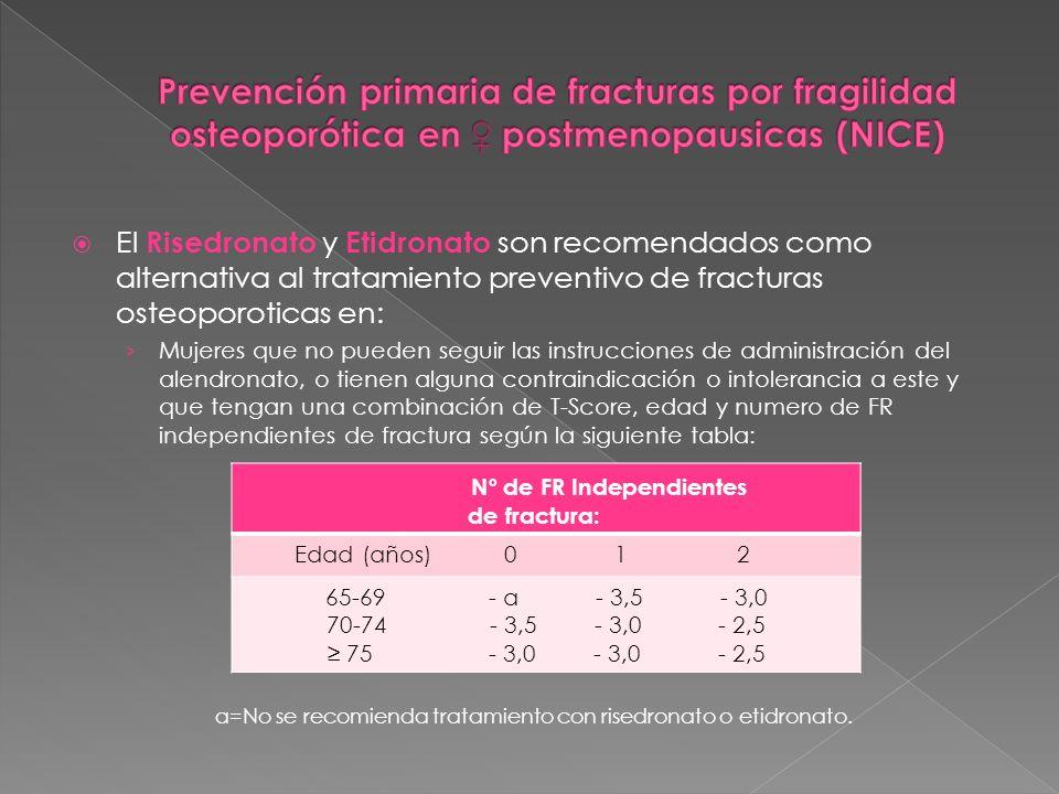 El Risedronato y Etidronato son recomendados como alternativa al tratamiento preventivo de fracturas osteoporoticas en: Mujeres que no pueden seguir l