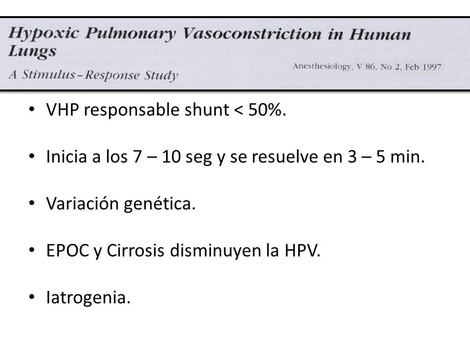 VHP responsable shunt < 50%. Inicia a los 7 – 10 seg y se resuelve en 3 – 5 min. Variación genética. EPOC y Cirrosis disminuyen la HPV. Iatrogenia.
