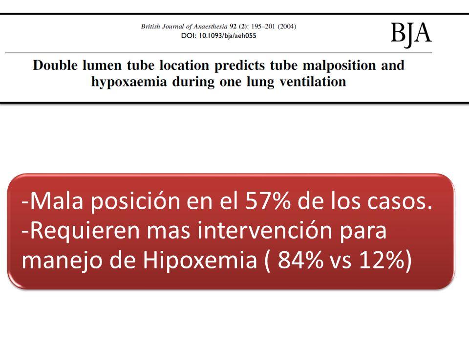 -Mala posición en el 57% de los casos. -Requieren mas intervención para manejo de Hipoxemia ( 84% vs 12%)