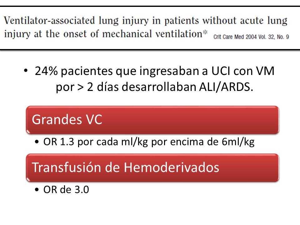 24% pacientes que ingresaban a UCI con VM por > 2 días desarrollaban ALI/ARDS. Grandes VC OR 1.3 por cada ml/kg por encima de 6ml/kg Transfusión de He