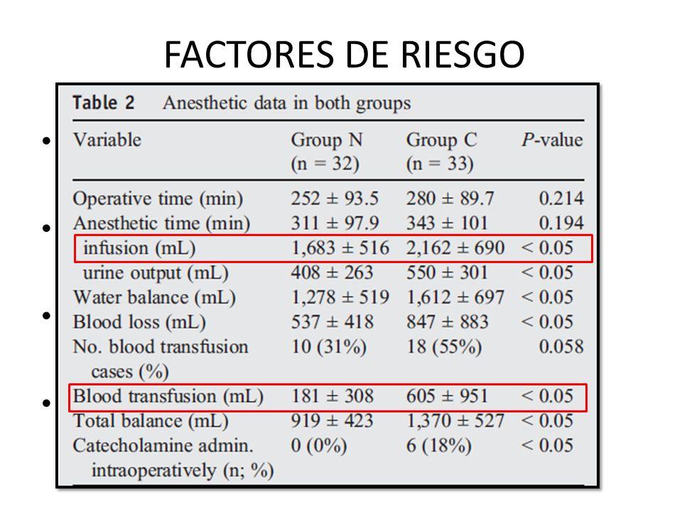 FACTORES DE RIESGO Neumonectomia derecha. Radio terapia preoperatoria. Líquidos intraoperatorios. Transfusión de hemoderivados.