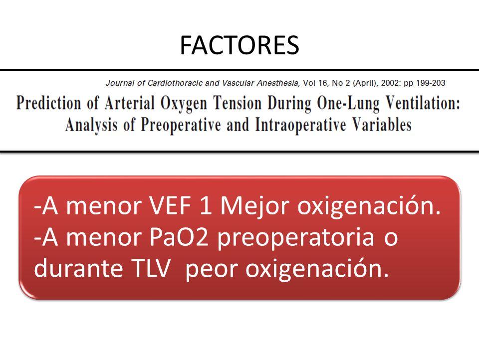 FACTORES Sitio de la cirugía. – Derecho > Izquierdo Alteraciones pulmonares – VEF1? – PaO2? -A menor VEF 1 Mejor oxigenación. -A menor PaO2 preoperato