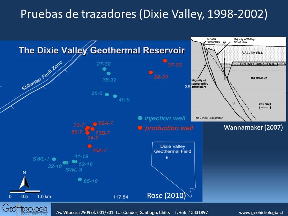 Av. Vitacura 2909 of. 601/701. Las Condes, Santiago, Chile. f: +56 2 3331897 www. geohidrologia.cl Pruebas de trazadores (Dixie Valley, 1998-2002) Ros